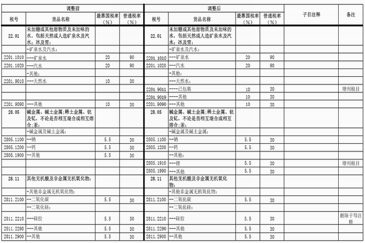 China tariff adjustments in 2016 with total of 8 294 items Cuisines you tarifs