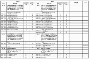 tariff-adjustments-of-2016